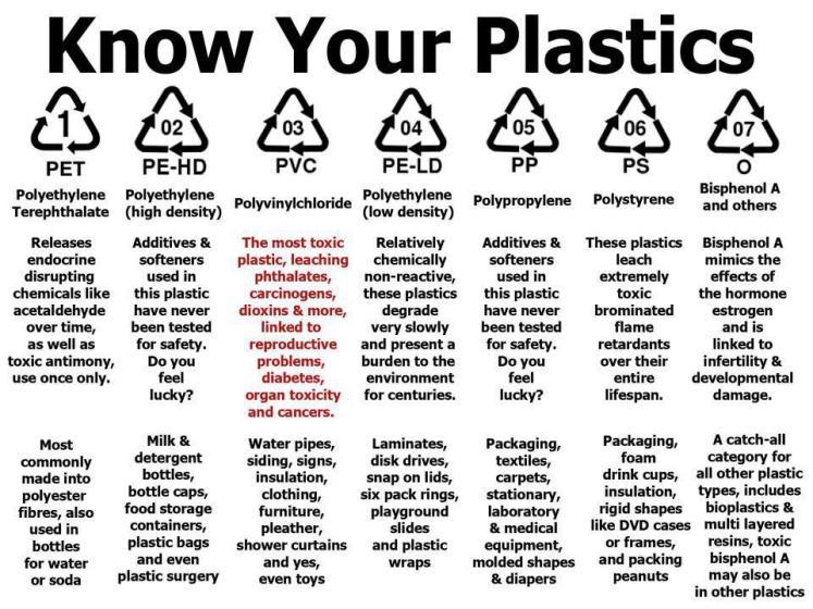 know_your plastics